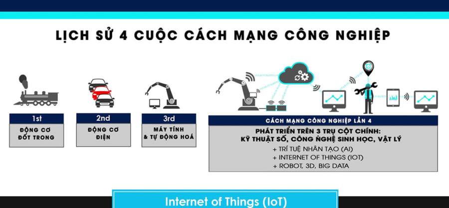 Xu hướng thời đại cách mạng công nghiệp 4.0 ở Việt Nam